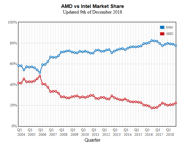 Amd Vs Intel The Fight For Supremacy My Experience With Vmware Virtualization